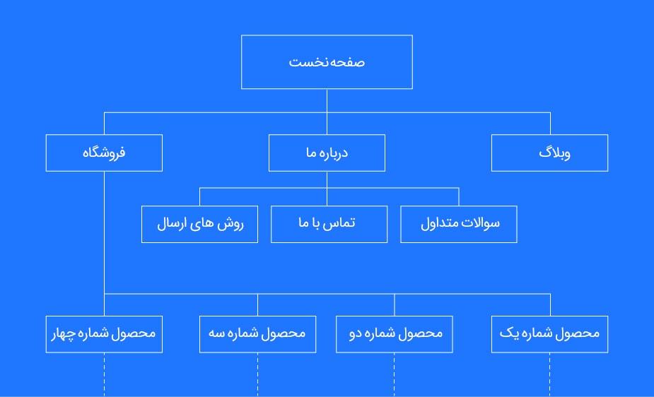 طرح نقشه سایت