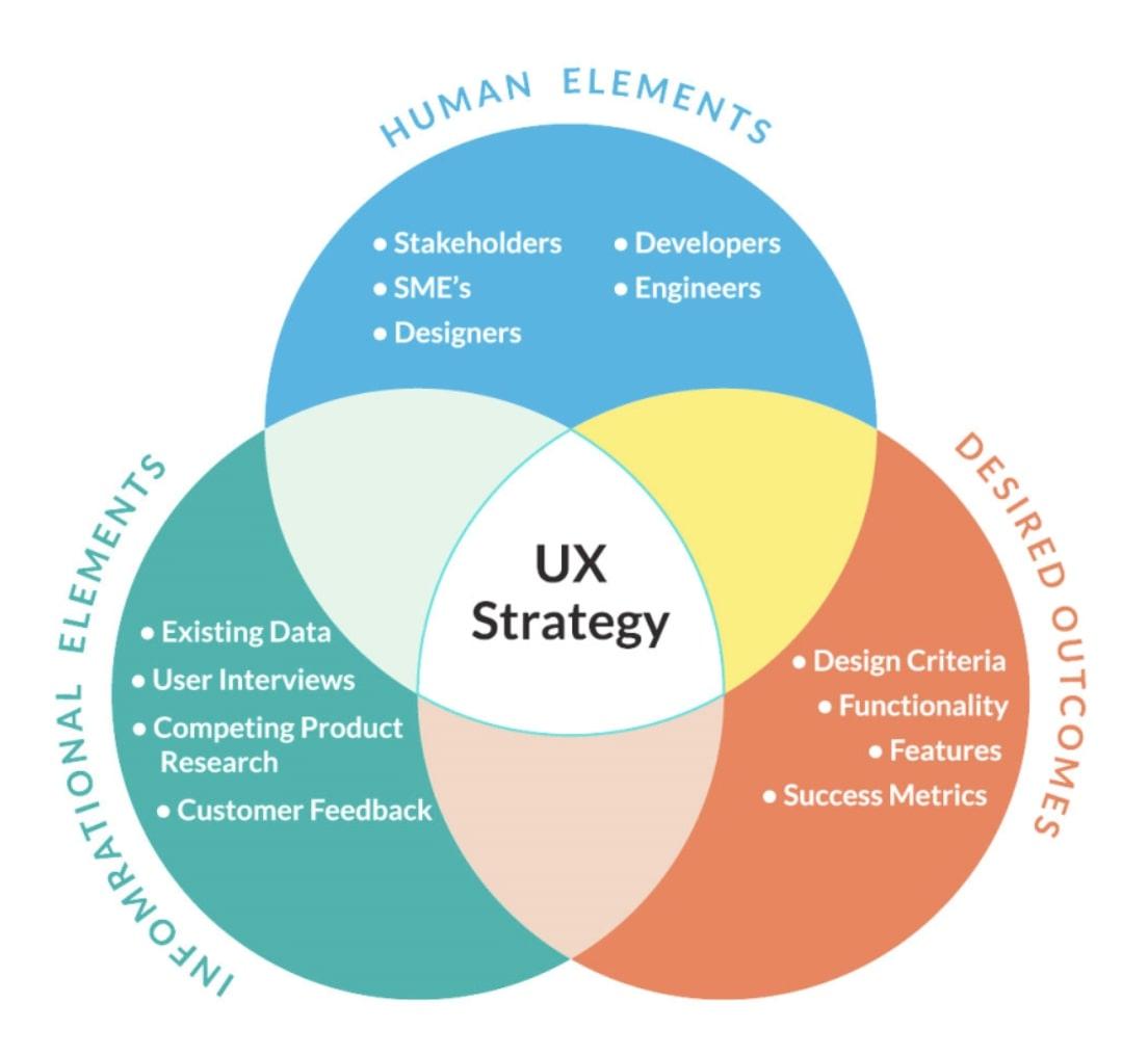 کارایی UX Strategy در رونق وب سایت و کسب و کار